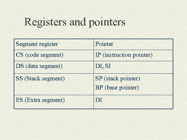 Registers and pointers Segment register Pointer CS (code segment) IP (instruction pointer) DS (data
