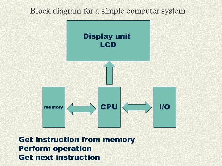 Block diagram for a simple computer system Display unit LCD memory CPU Get instruction