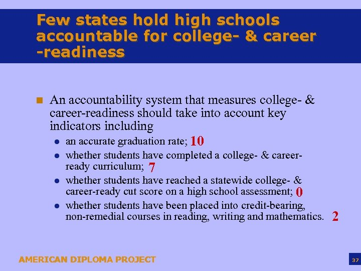Few states hold high schools accountable for college- & career -readiness n An accountability