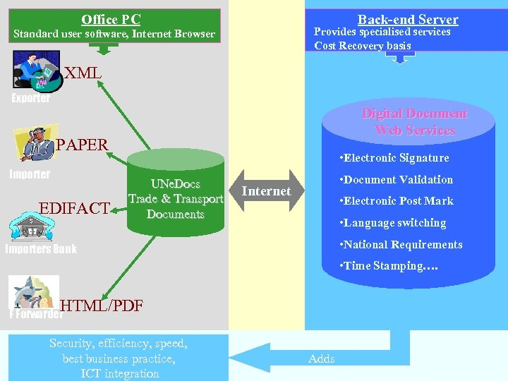 Office PC Back-end Server Provides specialised services Cost Recovery basis Standard user software, Internet