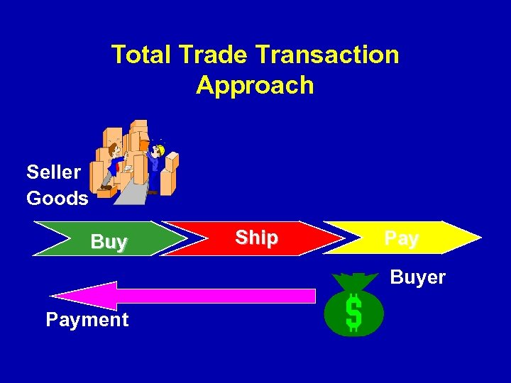 Total Trade Transaction Approach Seller Goods Buy Ship Pay Buyer Payment