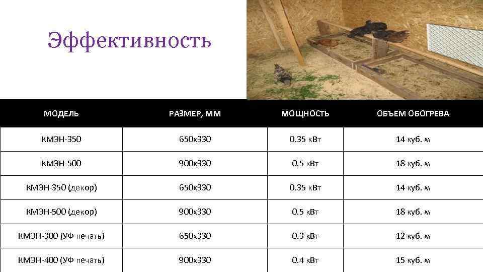 Эффективность МОДЕЛЬ РАЗМЕР, ММ МОЩНОСТЬ ОБЪЕМ ОБОГРЕВА КМЭН-350 650 х330 0. 35 к. Вт