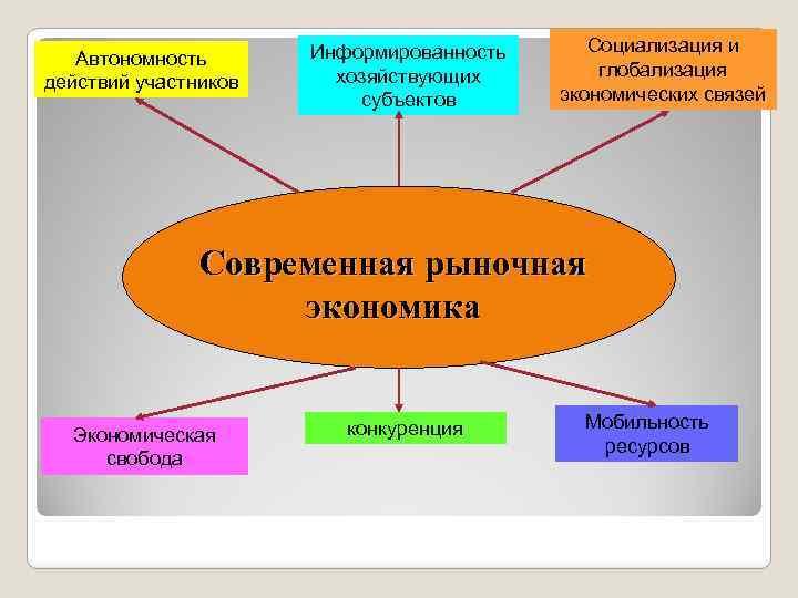 Автономность действий участников Информированность хозяйствующих субъектов Социализация и глобализация экономических связей Современная рыночная экономика