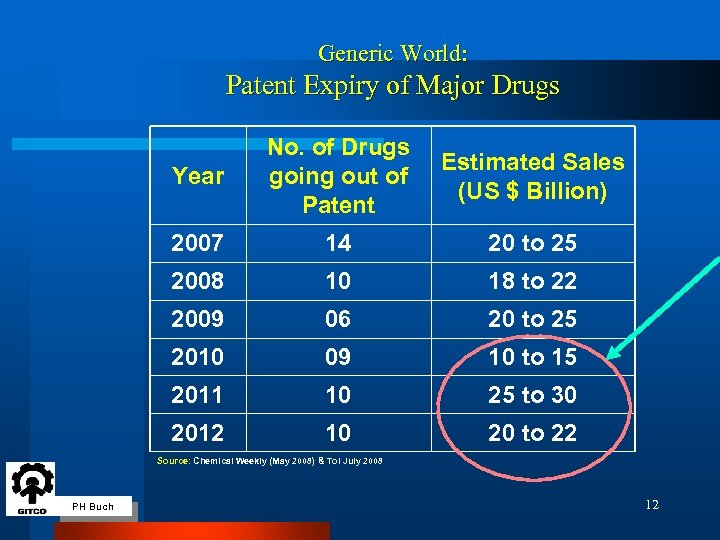 Generic World: Patent Expiry of Major Drugs Year No. of Drugs going out of