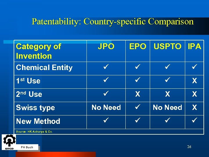 Patentability: Country-specific Comparison Category of Invention JPO EPO USPTO IPA Chemical Entity 1 st
