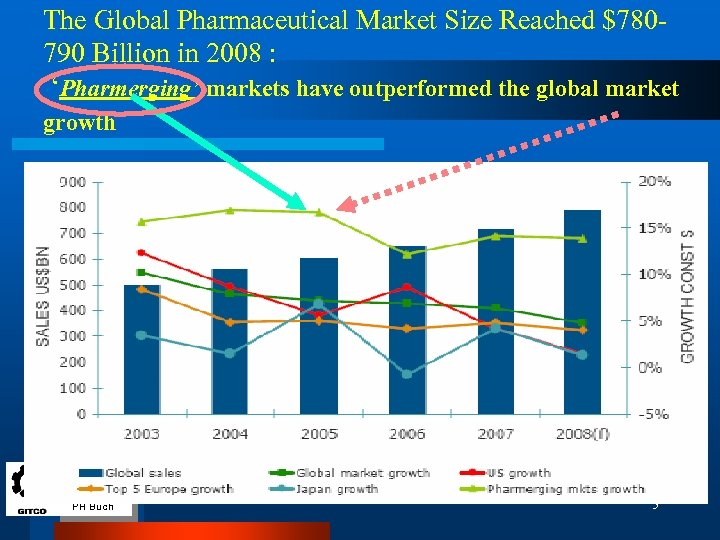 The Global Pharmaceutical Market Size Reached $780790 Billion in 2008 : 'Pharmerging' markets have