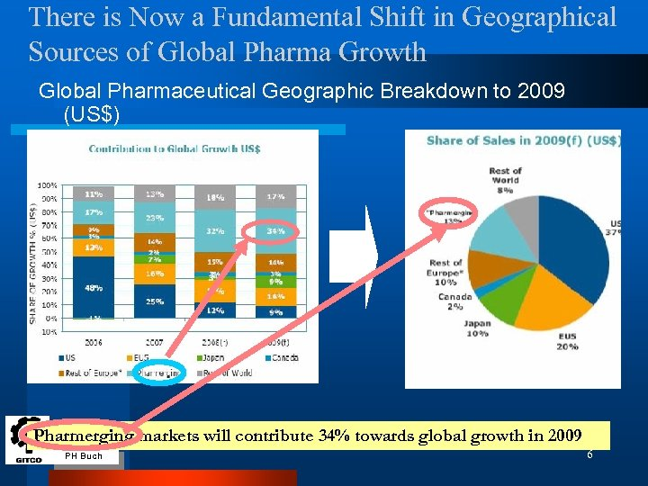 There is Now a Fundamental Shift in Geographical Sources of Global Pharma Growth Global