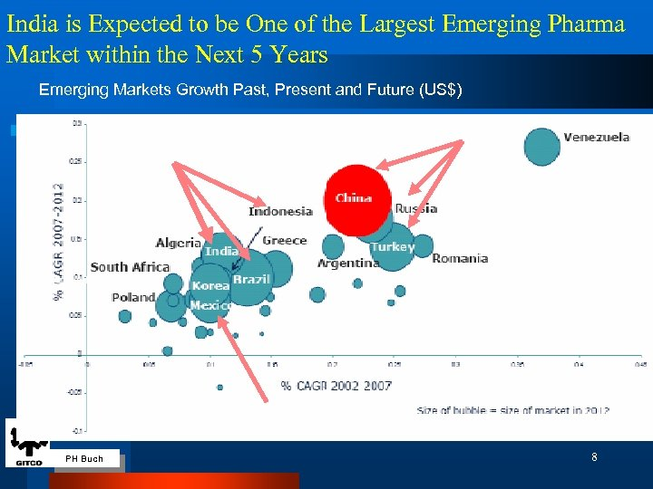 India is Expected to be One of the Largest Emerging Pharma Market within the