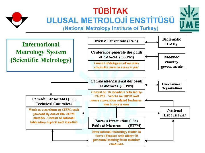 TÜBİTAK ULUSAL METROLOJİ ENSTİTÜSÜ (National Metrology Institute of Turkey) International Metrology System (Scientific Metrology)