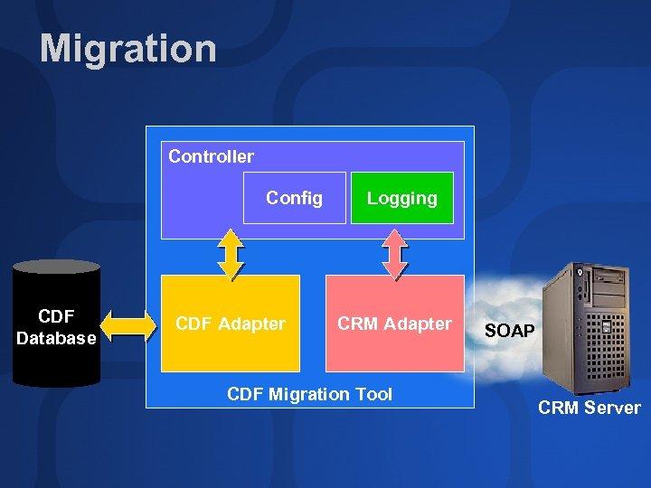 Migration Controller Config CDF Database CDF Adapter Logging CRM Adapter CDF Migration Tool SOAP