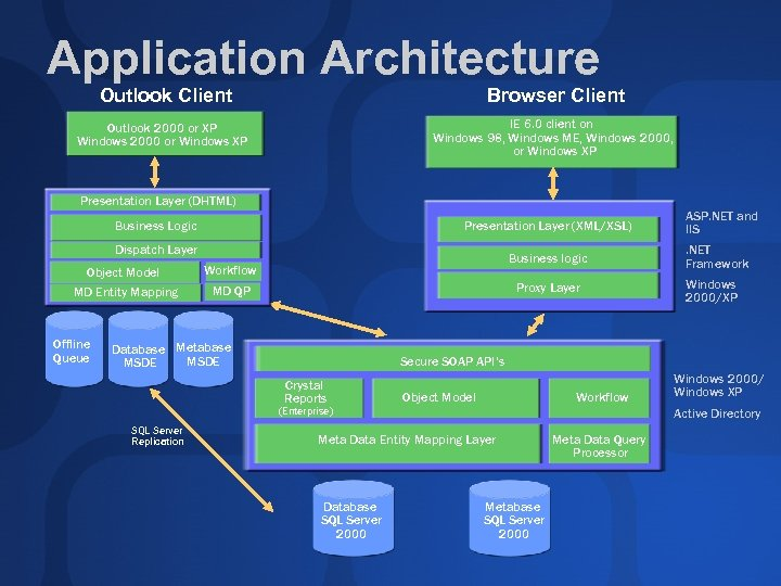 Application Architecture Outlook Client Browser Client Outlook 2000 or XP Windows 2000 or Windows