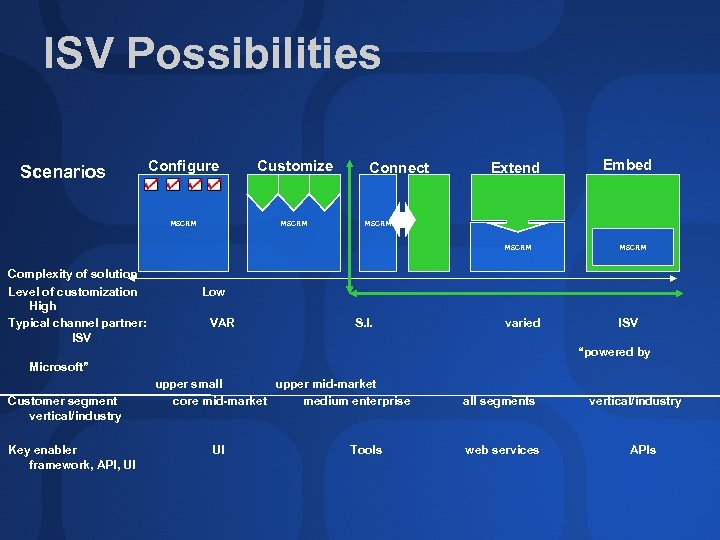ISV Possibilities Configure Customize MSCRM Scenarios MSCRM Connect Extend Embed MSCRM Complexity of solution