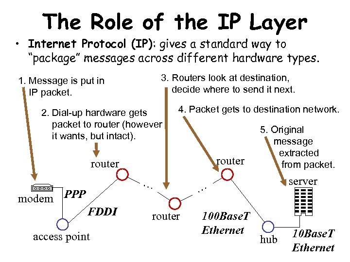 The Role of the IP Layer • Internet Protocol (IP): gives a standard way