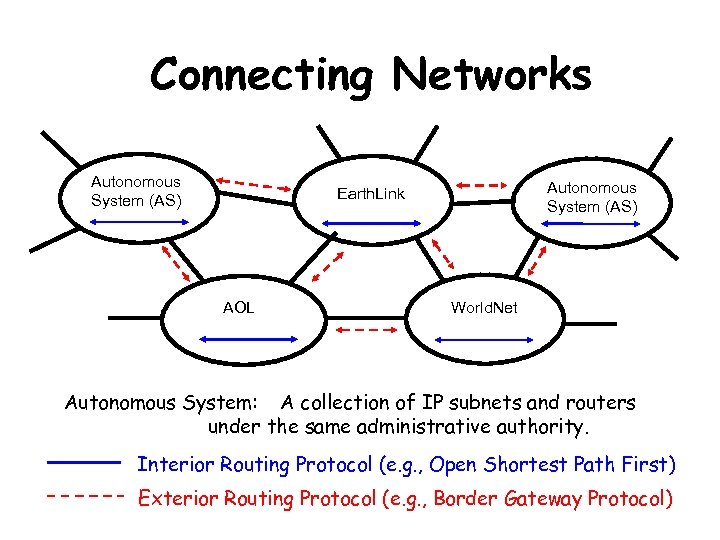 Connecting Networks Autonomous System (AS) Earth. Link AOL World. Net Autonomous System: A collection