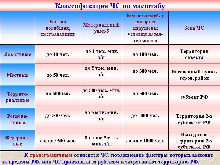Классификация ЧС по масштабу Кол-во погибших, пострадавших Локальные Материальный ущерб Кол-во людей, у которых