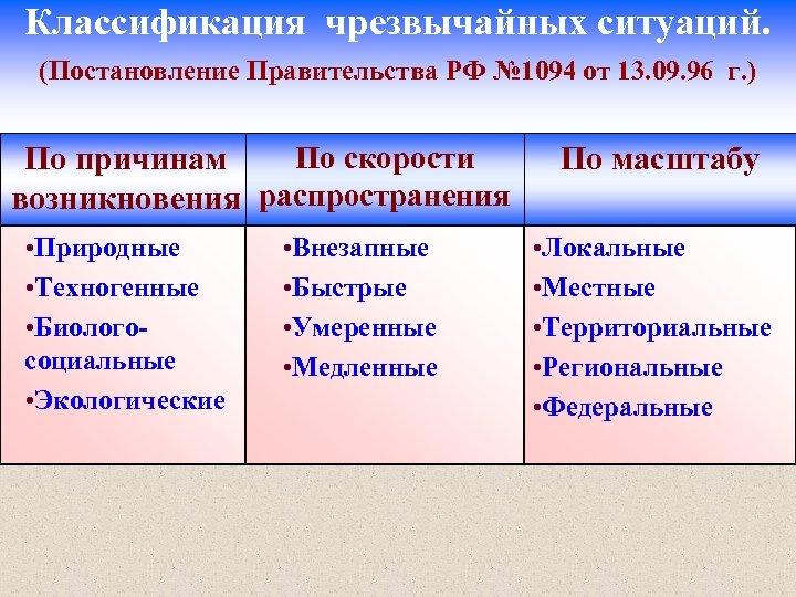 Классификация чрезвычайных ситуаций. (Постановление Правительства РФ № 1094 от 13. 09. 96 г. )