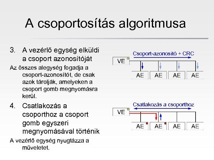 A csoportosítás algoritmusa 3. A vezérlő egység elküldi a csoport azonosítóját Csoport-azonosító + CRC