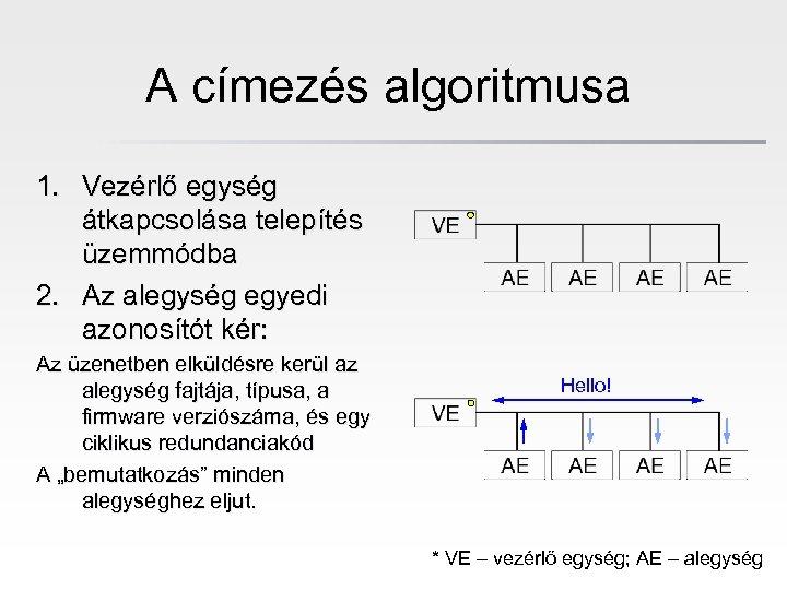 A címezés algoritmusa 1. Vezérlő egység átkapcsolása telepítés üzemmódba 2. Az alegység egyedi azonosítót