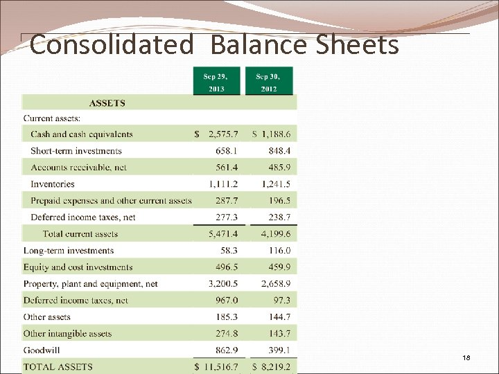 Consolidated Balance Sheets Pw. C 18