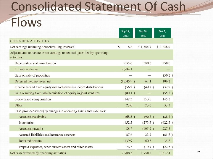Consolidated Statement Of Cash Flows Pw. C 21