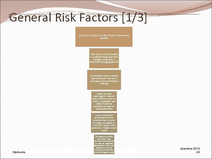 General Risk Factors [1/3] Economic conditions in the US and international markets They may