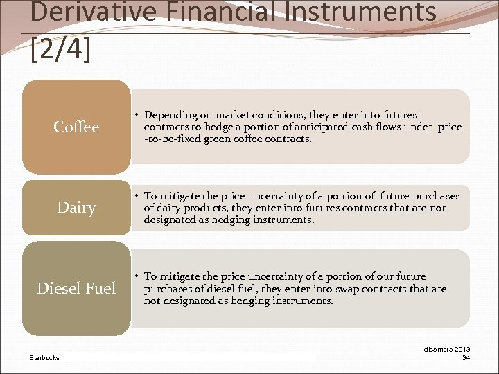 Derivative Financial Instruments [2/4] Coffee • Depending on market conditions, they enter into futures