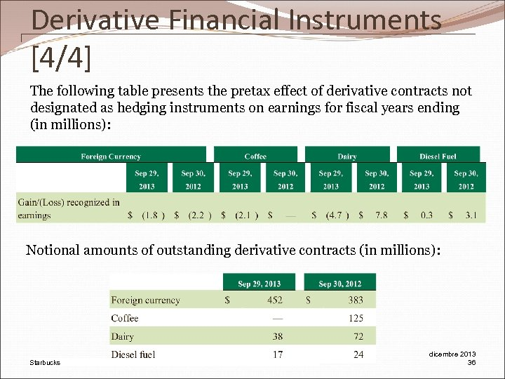 Derivative Financial Instruments [4/4] The following table presents the pretax effect of derivative contracts