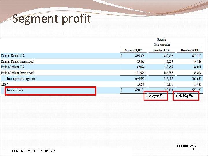 Segment profit +4, 77% Pw. C DUNKIN' BRANDS GROUP, INC +8, 84% dicembre 2013