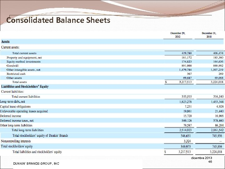 Consolidated Balance Sheets Pw. C DUNKIN' BRANDS GROUP, INC dicembre 2013 46