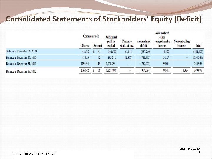 Consolidated Statements of Stockholders' Equity (Deficit) Pw. C DUNKIN' BRANDS GROUP, INC dicembre 2013