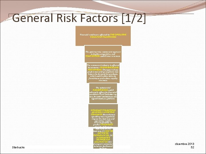 General Risk Factors [1/2] Financial results are affected by THE OPERATING RESULTS OF FRANCHISEES