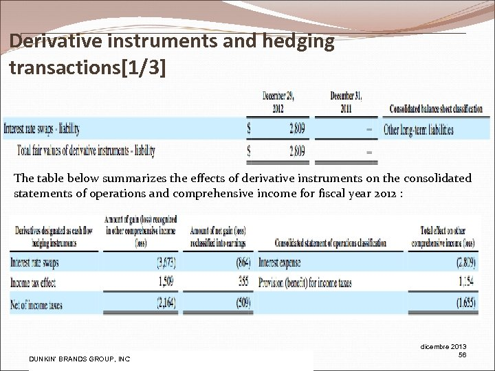 Derivative instruments and hedging transactions[1/3] The table below summarizes the effects of derivative instruments