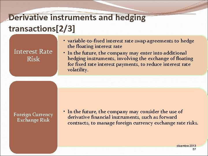 Derivative instruments and hedging transactions[2/3] Interest Rate Risk • variable-to-fixed interest rate swap agreements