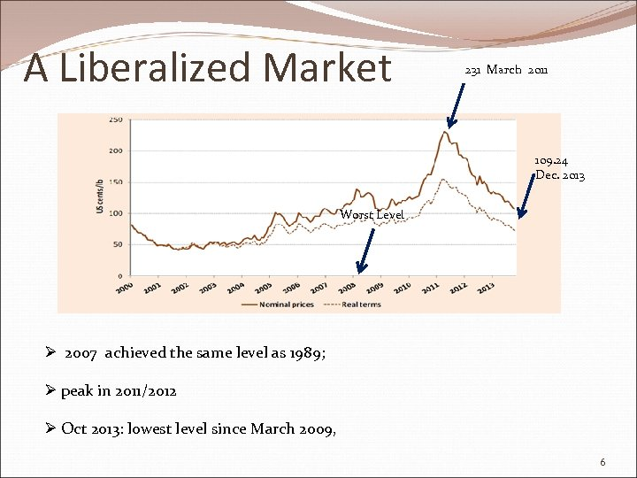 A Liberalized Market 231 March 2011 109. 24 Dec. 2013 Worst Level Ø 2007