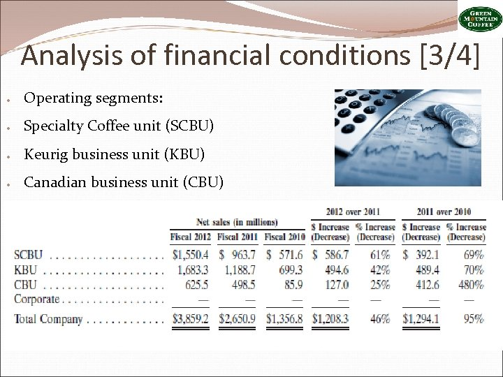 Analysis of financial conditions [3/4] ● Operating segments: ● Specialty Coffee unit (SCBU) ●