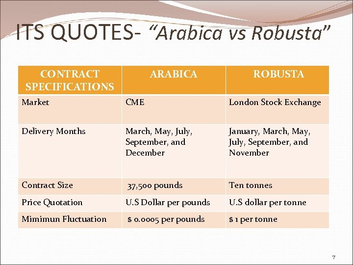 """ITS QUOTES- """"Arabica vs Robusta"""" CONTRACT SPECIFICATIONS ARABICA ROBUSTA Market CME London Stock Exchange"""