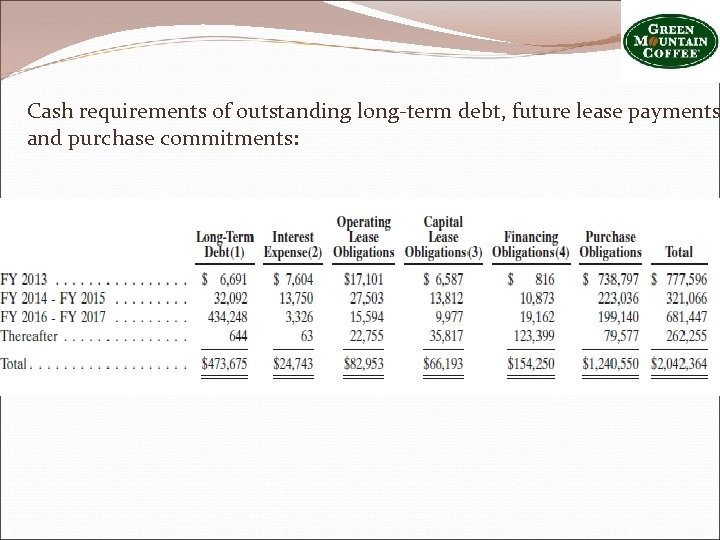 Cash requirements of outstanding long-term debt, future lease payments and purchase commitments:
