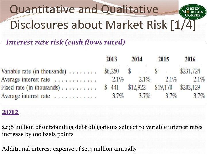 Quantitative and Qualitative Disclosures about Market Risk [1/4] Interest rate risk (cash flows rated)