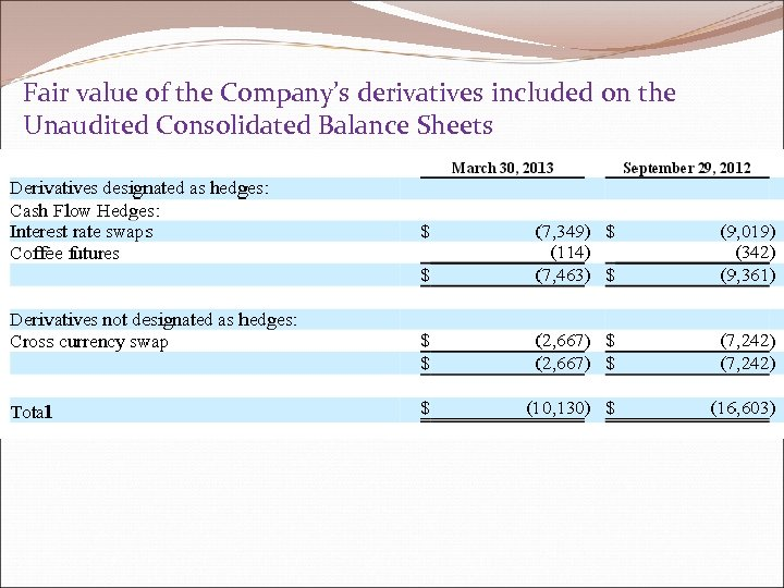Fair value of the Company's derivatives included on the Unaudited Consolidated Balance Sheets