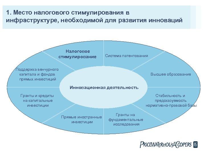 1. Место налогового стимулирования в инфраструктуре, необходимой для развития инноваций Налоговое стимулирование Система патентования