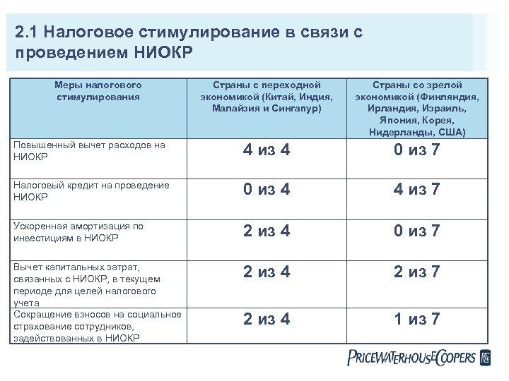 2. 1 Налоговое стимулирование в связи с проведением НИОКР Меры налогового стимулирования Страны с
