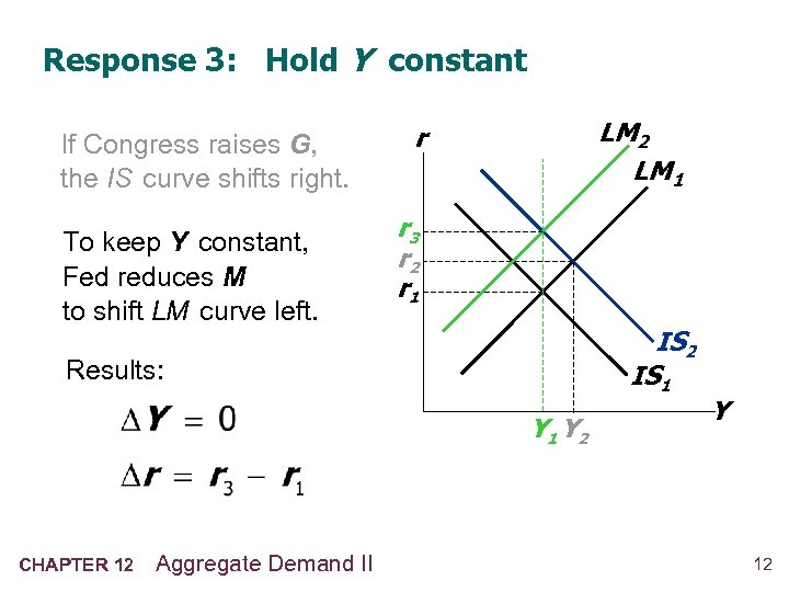 Response 3: Hold Y constant If Congress raises G, the IS curve shifts right.