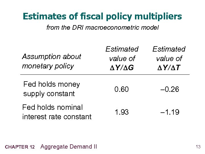 Estimates of fiscal policy multipliers from the DRI macroeconometric model Assumption about monetary policy