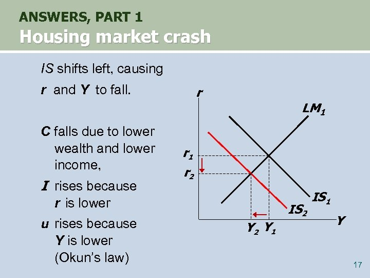 ANSWERS, PART 1 Housing market crash IS shifts left, causing r and Y to