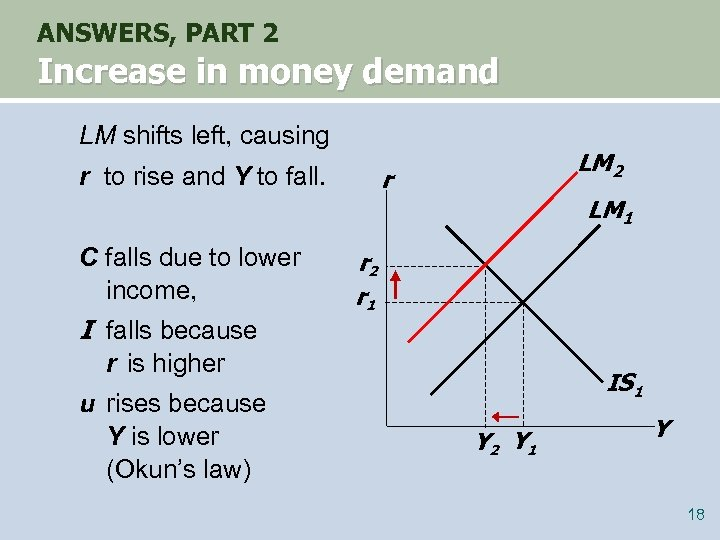 ANSWERS, PART 2 Increase in money demand LM shifts left, causing r to rise