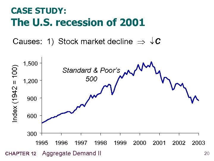 CASE STUDY: The U. S. recession of 2001 Index (1942 = 100) Causes: 1)