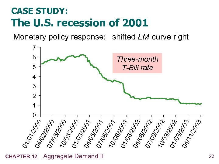 CASE STUDY: The U. S. recession of 2001 Monetary policy response: shifted LM curve