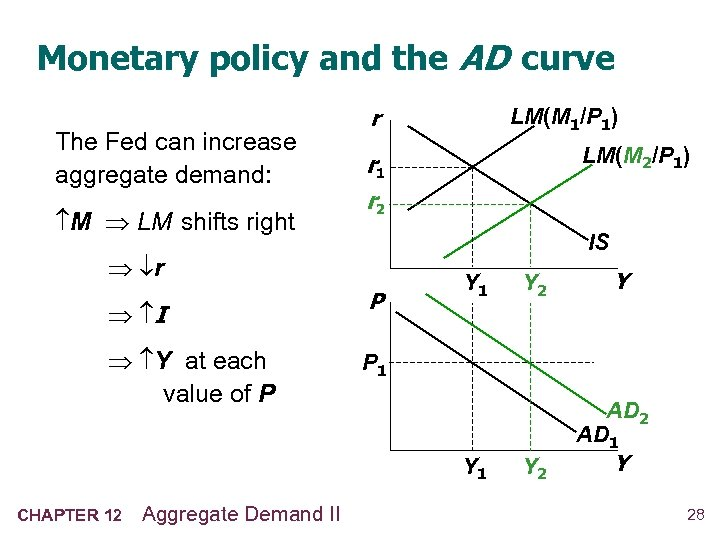 Monetary policy and the AD curve The Fed can increase aggregate demand: M LM