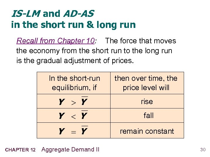IS-LM and AD-AS in the short run & long run Recall from Chapter 10: