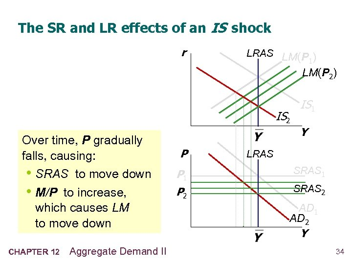 The SR and LR effects of an IS shock r LRAS LM(P ) 1